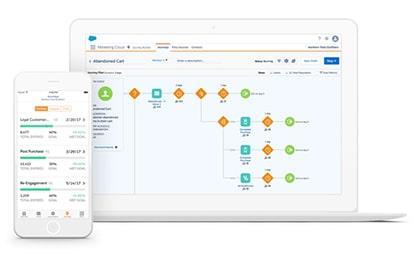 Top 4 phần mềm quản lý khách hàng tốt nhất
